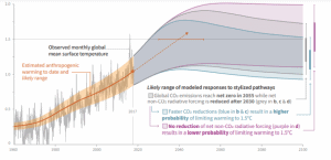 global warming data from IPCC