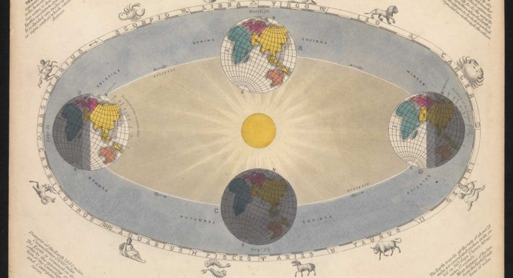 Image from the Royal Museum Greenwich depicting earth's orbit around the Sun, the solstices and equinoxes as well as astrological signs.
